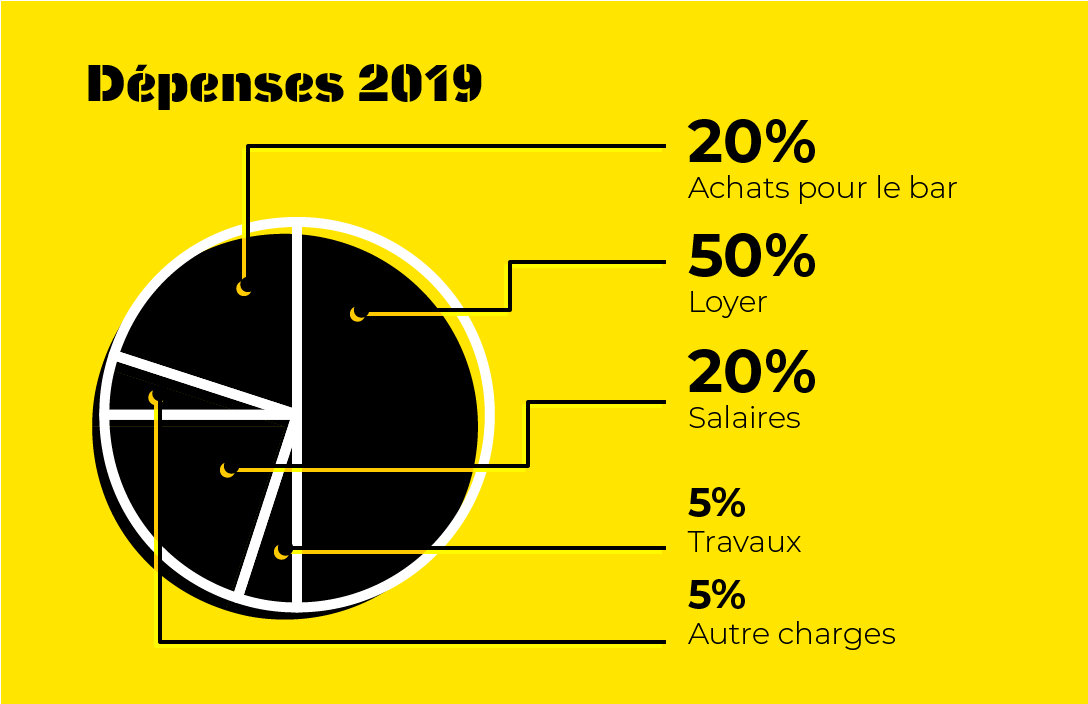 Dépenses de la base en 2019